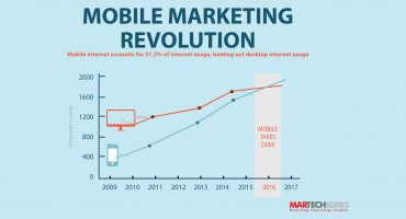 Mobile market penetration