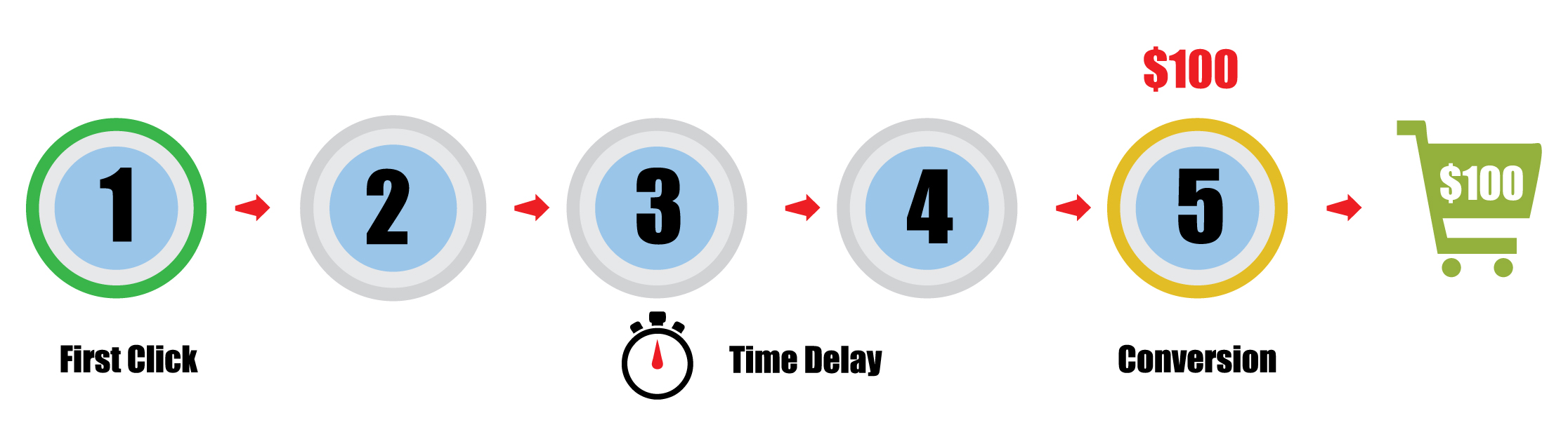 Hybrid Attribution with Time-Delay