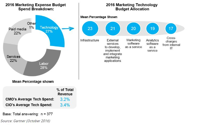Gartner CMO spend survey