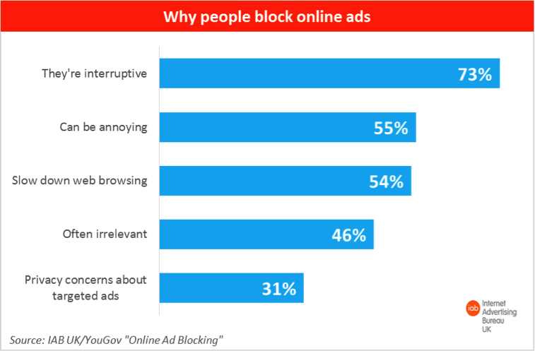 Online ad survey