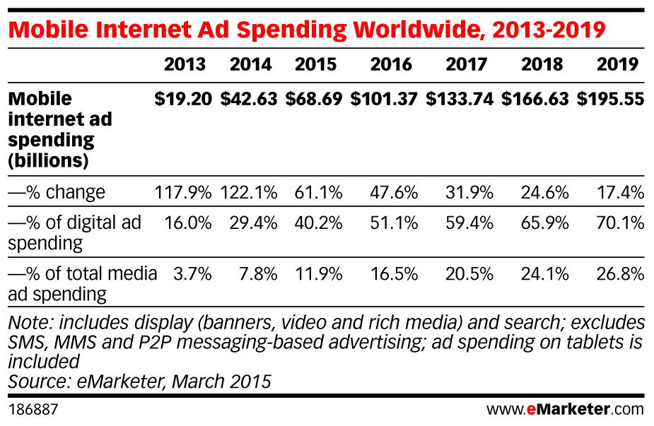 Mobile internet ad spending